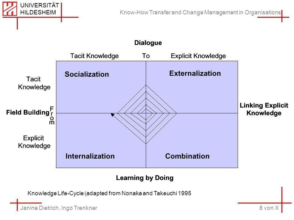 Know-How Transfer and Change Management in Organisations 8 von X Janine Dietrich, Ingo Trenkner UNIVERSITÄT HILDESHEIM Knowledge Life-Cycle (adapted from Nonaka and Takeuchi 1995