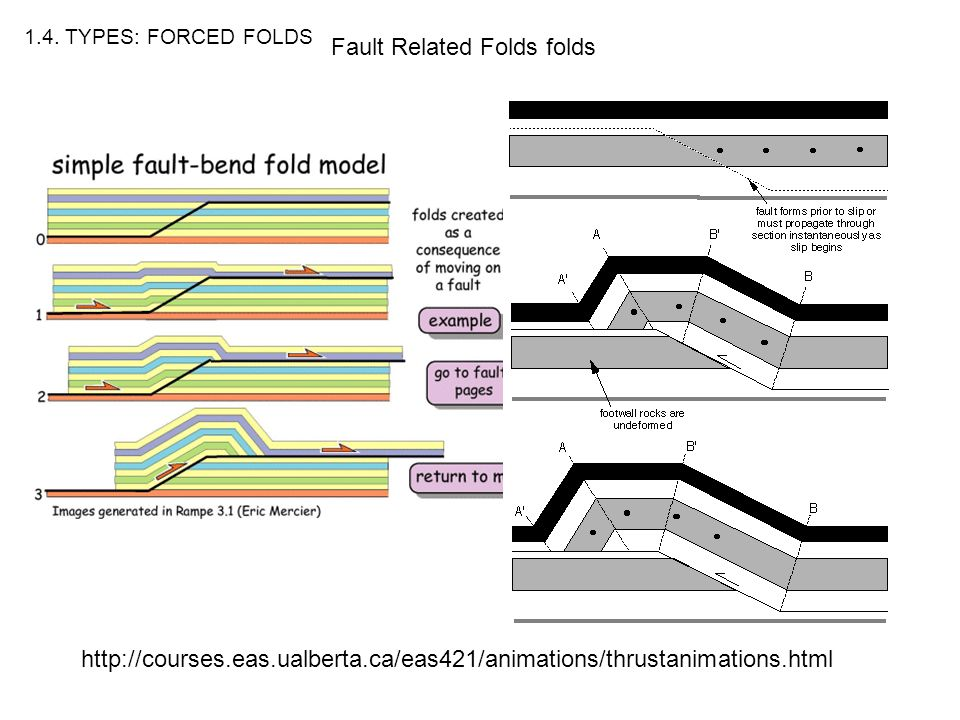 Fault Related Folds folds 1.4.