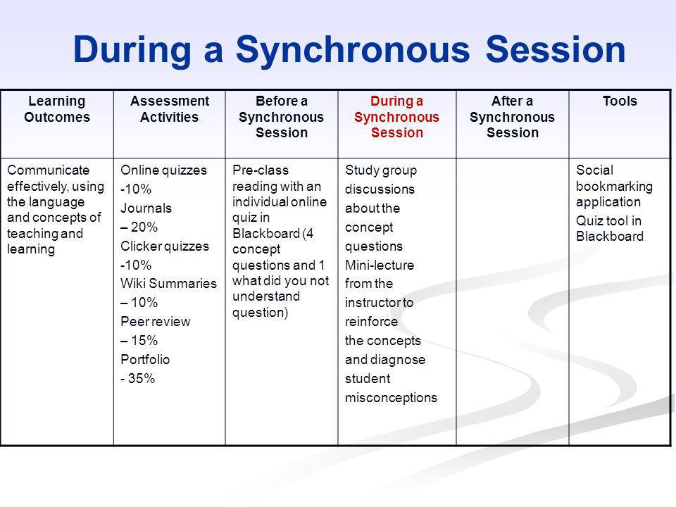 During a Synchronous Session Learning Outcomes Assessment Activities Before a Synchronous Session During a Synchronous Session After a Synchronous Ses