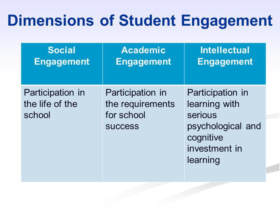 Dimensions of Student Engagement Social Engagement Academic Engagement Intellectual Engagement Participation in the life of the school Participation i