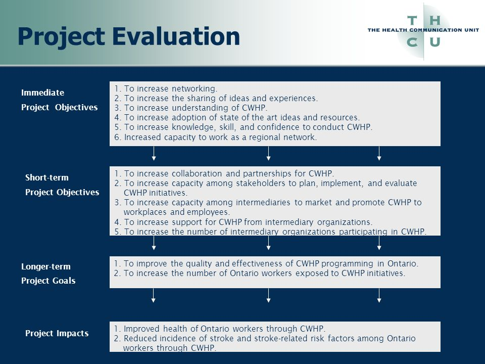 Project Evaluation 1. To increase networking. 2. To increase the sharing of ideas and experiences. 3. To increase understanding of CWHP. 4. To increas