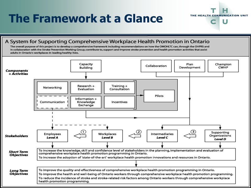 Existing Resources THCU, Health Communication Message Review Criteria November 11, 2002 THCU, Making the Case, November 22, 2000 THCU, Strengthening Personal Presentations.