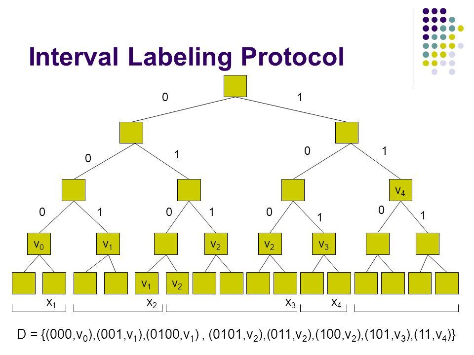 Interval Labeling Protocol v1v1 v2v2 v4v4 v0v0 v1v1 v2v2 v2v2 v3v3 x2x2 x1x1 x3x3 x4x4 01 0 1 01 01010 1 0 1 D = {(000,v 0 ),(001,v 1 ),(0100,v 1 ), (0101,v 2 ),(011,v 2 ),(100,v 2 ),(101,v 3 ),(11,v 4 )}