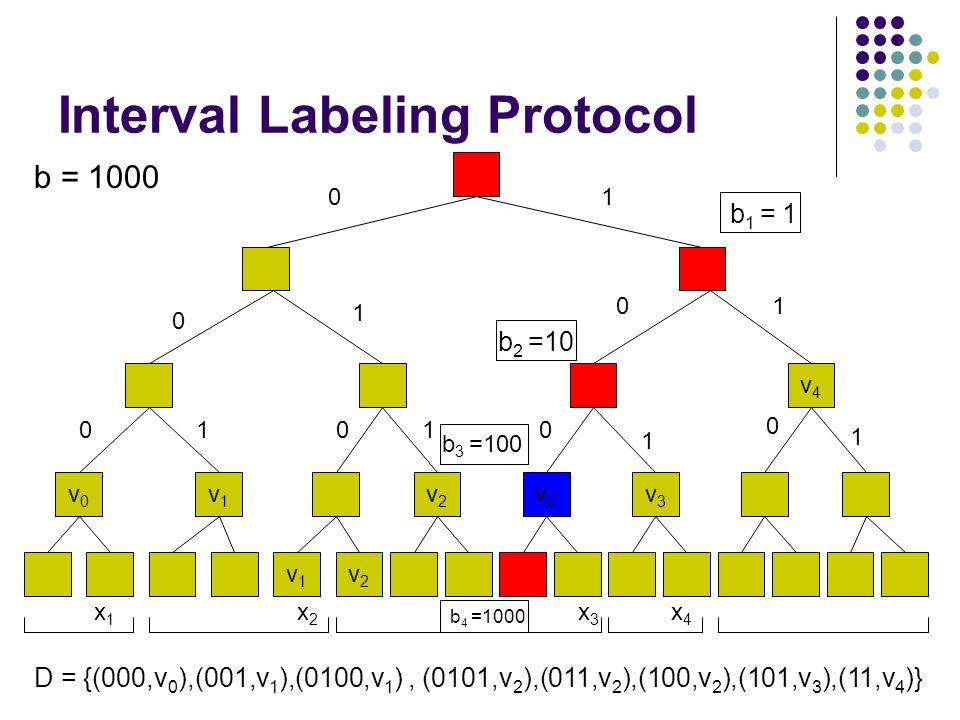 Interval Labeling Protocol v1v1 v2v2 v4v4 v0v0 v1v1 v2v2 v2v2 v3v3 x2x2 x1x1 x3x3 x4x4 01 0 1 01 01010 1 0 1 D = {(000,v 0 ),(001,v 1 ),(0100,v 1 ), (0101,v 2 ),(011,v 2 ),(100,v 2 ),(101,v 3 ),(11,v 4 )} b = 1000 b 1 = 1 b 2 =10 b 3 =100 b 4 =1000