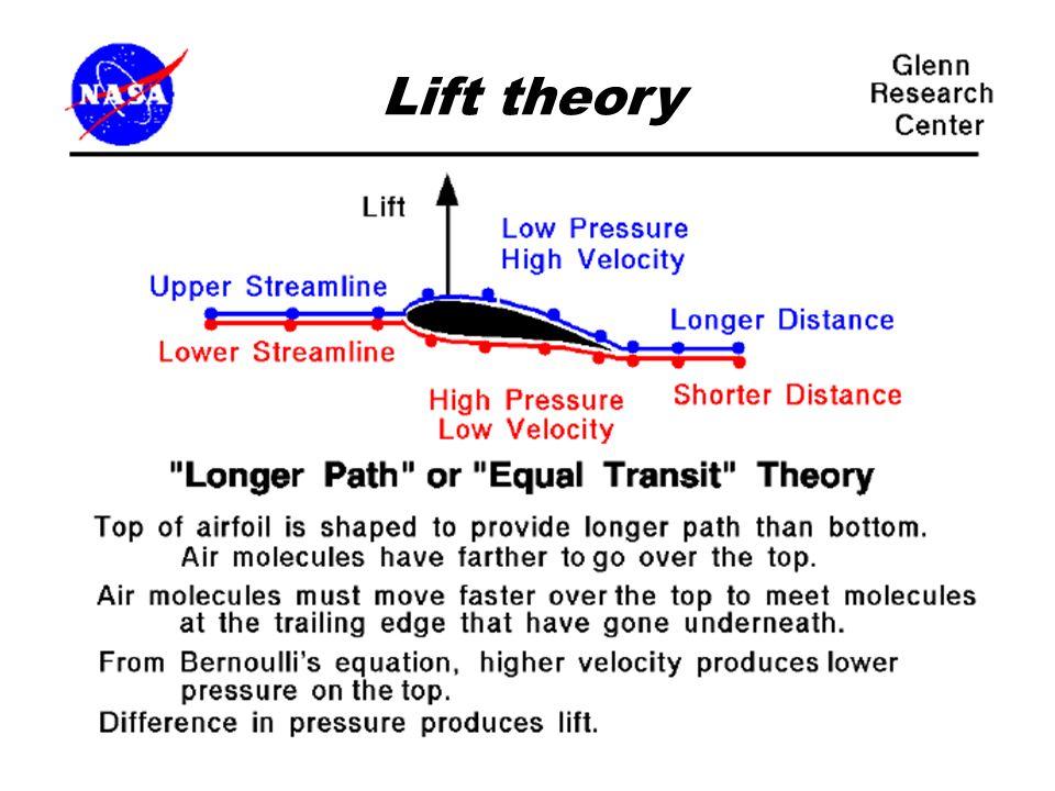 Lift Lift theory