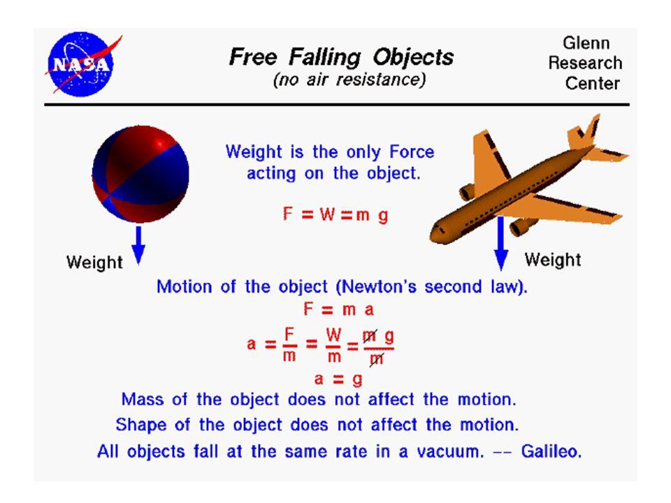 Free falling Objects