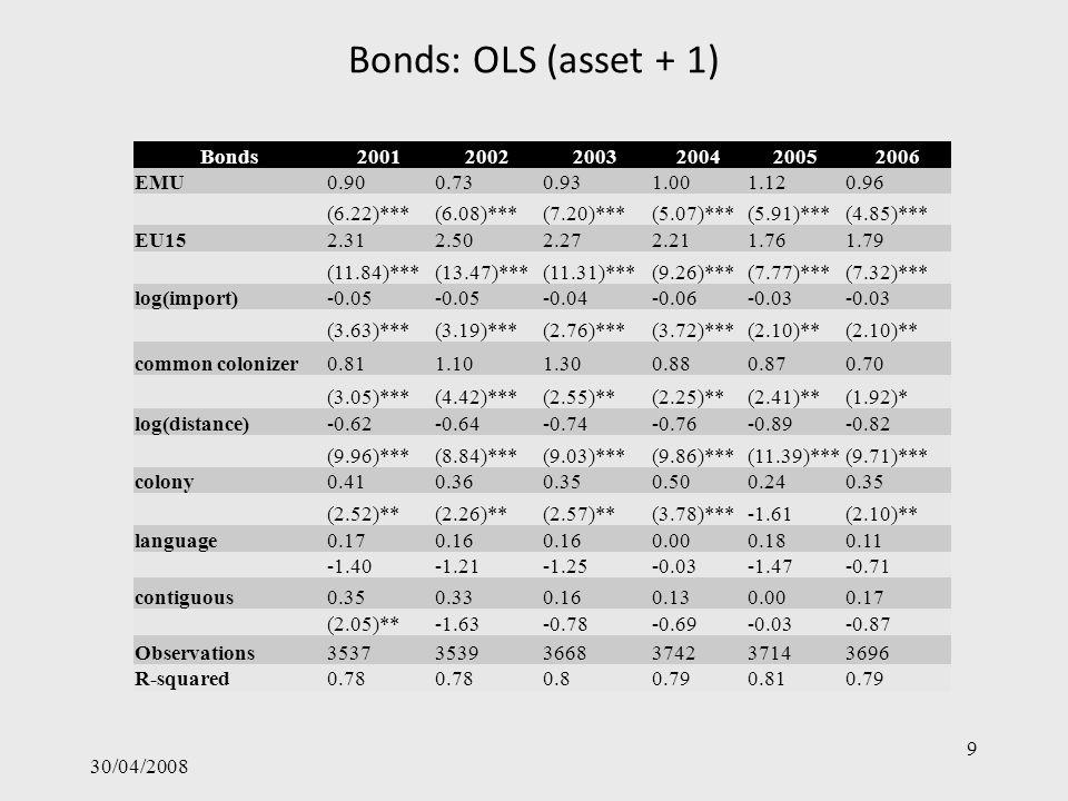 Euro effect on outsiders 30/04/2008 20 EMEMUEmerging markets EUREMUWider Europe ADVEMUAdvanced economies RWEMURest of world log(F) ij = α i + α j + δ 1 EMU ij + δ 2 EMEMU ij + δ 3 EUREMU ij + δ 4 ADVEMU ij + δ 5 RWEMU ij + θX ij + ε ij