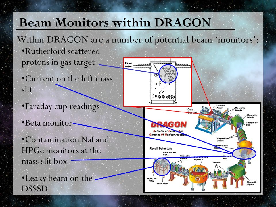 Beam Monitors within DRAGON Within DRAGON are a number of potential beam monitors: Rutherford scattered protons in gas target Current on the left mass slit Faraday cup readings Beta monitor Contamination NaI and HPGe monitors at the mass slit box Leaky beam on the DSSSD