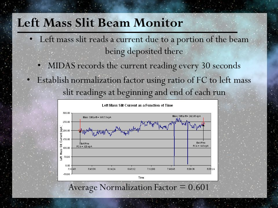 Left Mass Slit Beam Monitor Left mass slit reads a current due to a portion of the beam being deposited there MIDAS records the current reading every