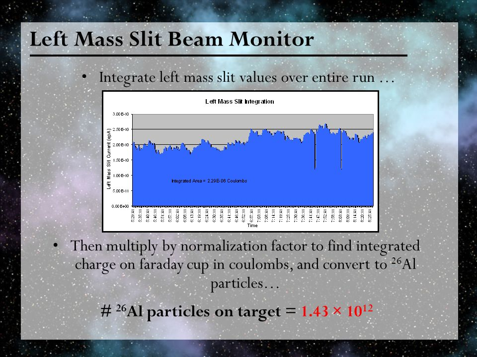Left Mass Slit Beam Monitor Integrate left mass slit values over entire run … Then multiply by normalization factor to find integrated charge on farad