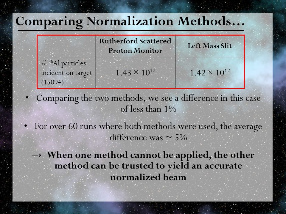 Comparing Normalization Methods… Comparing the two methods, we see a difference in this case of less than 1% For over 60 runs where both methods were used, the average difference was ~ 5% When one method cannot be applied, the other method can be trusted to yield an accurate normalized beam Rutherford Scattered Proton Monitor Left Mass Slit # 26 Al particles incident on target (15094): 1.43 × 10 12 1.42 × 10 12