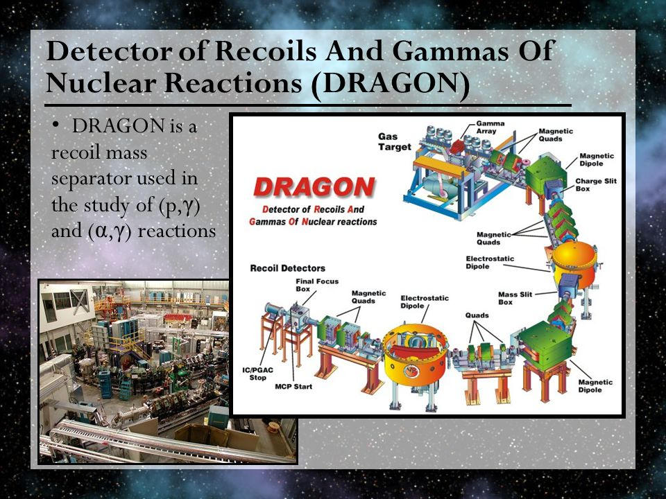 Detector of Recoils And Gammas Of Nuclear Reactions (DRAGON) DRAGON is a recoil mass separator used in the study of (p, γ ) and ( α, γ ) reactions
