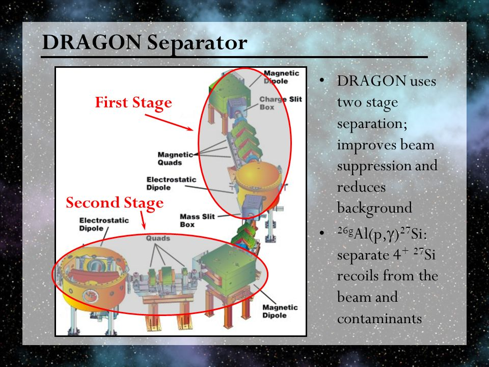 DRAGON Separator DRAGON uses two stage separation; improves beam suppression and reduces background 26g Al(p, ) 27 Si: separate Si recoils from the beam and contaminants First Stage Second Stage