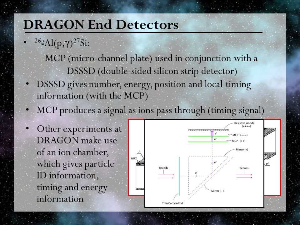 DRAGON End Detectors 26g Al(p, γ ) 27 Si: MCP (micro-channel plate) used in conjunction with a DSSSD (double-sided silicon strip detector) DSSSD gives number, energy, position and local timing information (with the MCP) MCP produces a signal as ions pass through (timing signal) Other experiments at DRAGON make use of an ion chamber, which gives particle ID information, timing and energy information