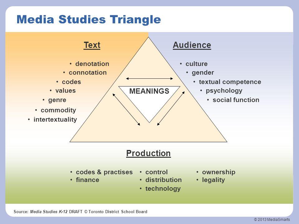 © 2013 MediaSmarts MEANINGS Source: Media Studies K-12 DRAFT © Toronto District School Board Media Studies Triangle technology Production codes & prac