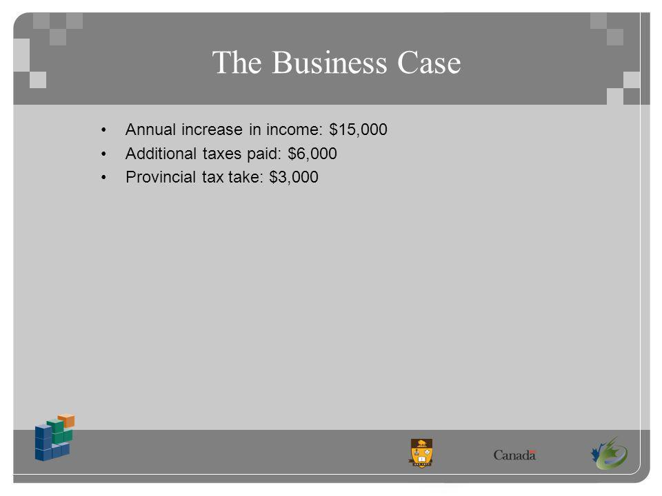 The Business Case Annual increase in income: $15,000 Additional taxes paid: $6,000 Provincial tax take: $3,000