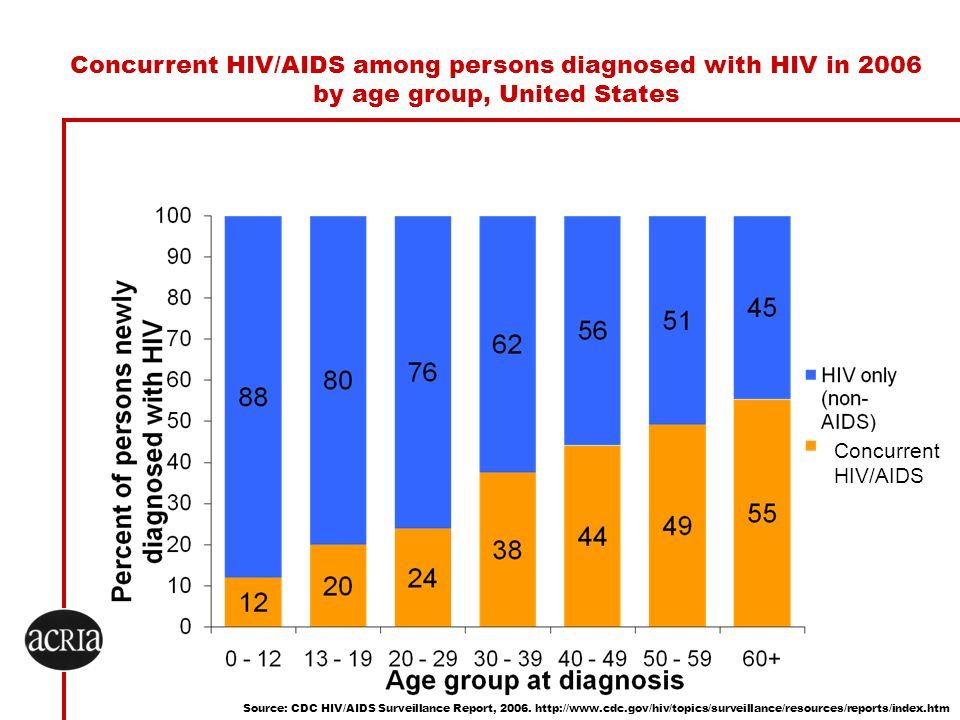 Concurrent HIV/AIDS among persons diagnosed with HIV in 2006 by age group, United States Source: CDC HIV/AIDS Surveillance Report, 2006. http://www.cd