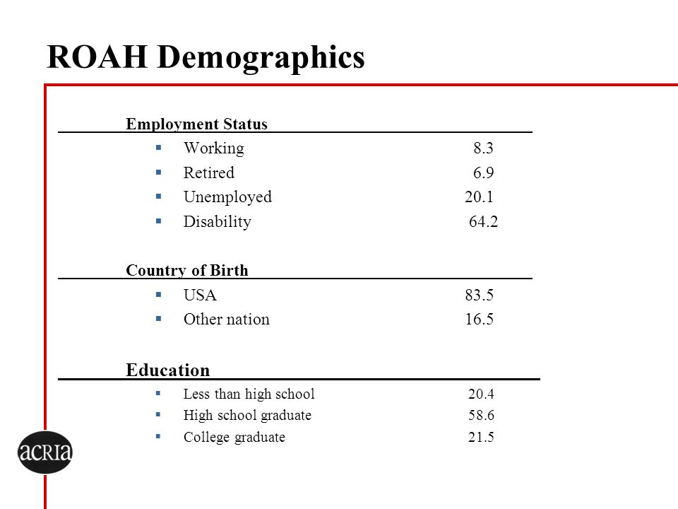 ROAH Demographics Employment Status Working 8.3 Retired 6.9 Unemployed20.1 Disability 64.2 Country of Birth USA83.5 Other nation16.5 Education________