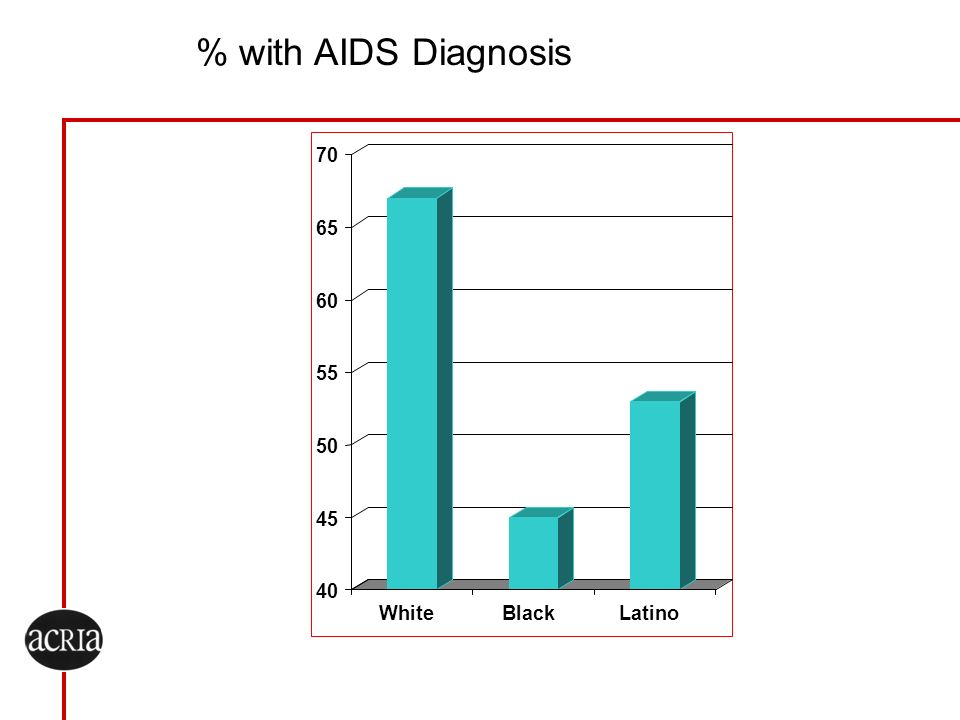 % with AIDS Diagnosis 40 45 50 55 60 65 70 WhiteBlackLatino