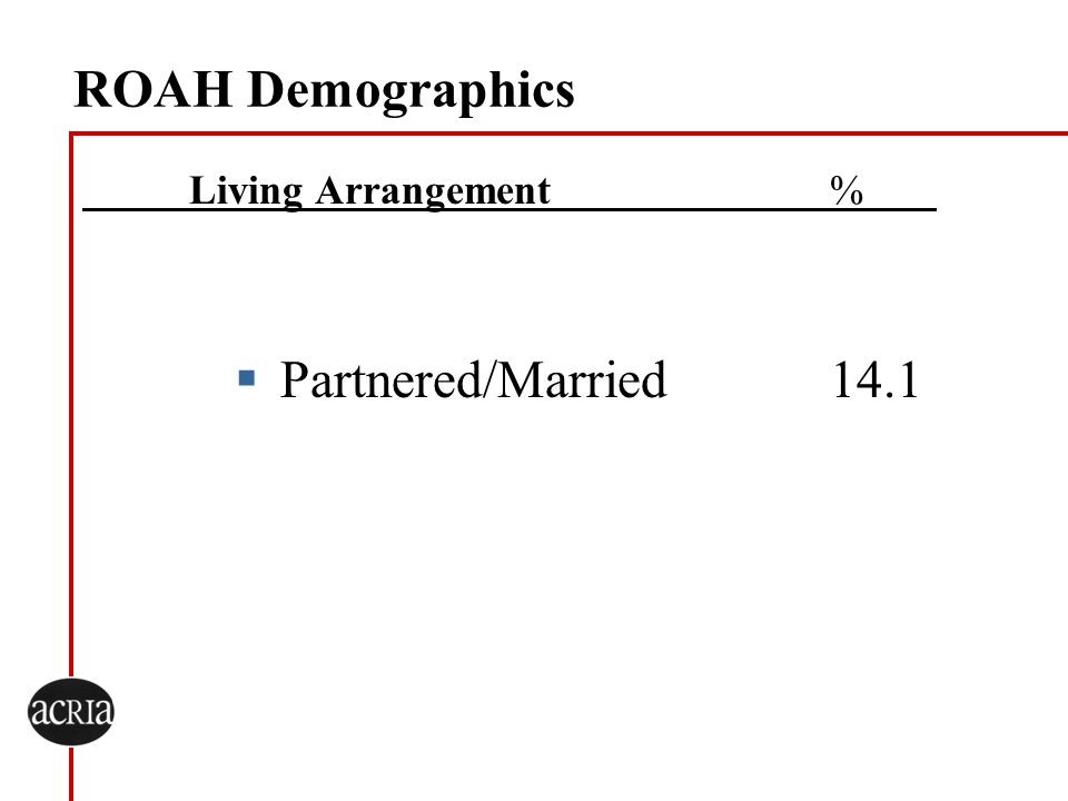 ROAH Demographics Living Arrangement% Partnered/Married14.1