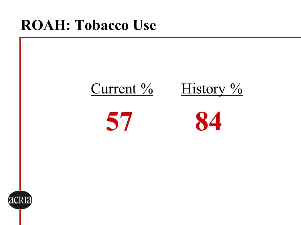 ROAH: Tobacco Use Current %History % 57 84