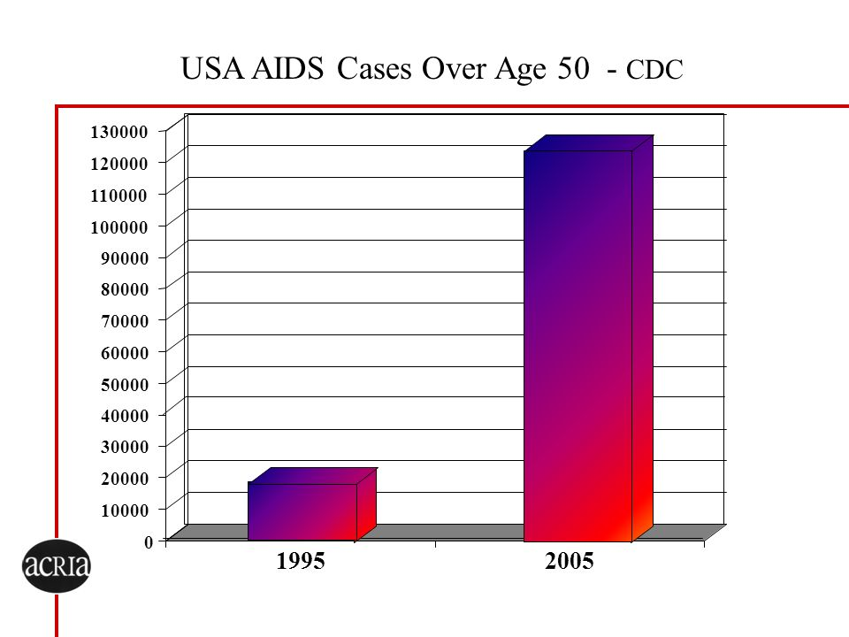 USA AIDS Cases Over Age 50 - CDC 0 10000 20000 30000 40000 50000 60000 70000 80000 90000 100000 110000 120000 130000 19952005