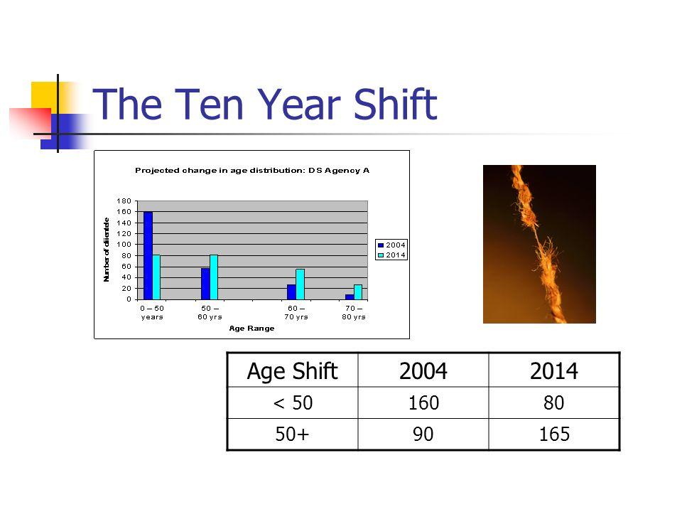The Ten Year Shift Age Shift20042014 < 5016080 50+90165
