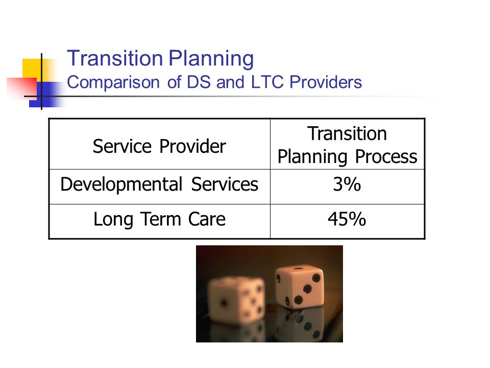 Transition Planning Comparison of DS and LTC Providers Service Provider Transition Planning Process Developmental Services3% Long Term Care45%
