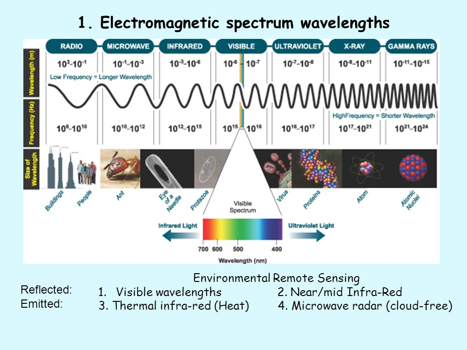 1. Electromagnetic spectrum wavelengths Environmental Remote Sensing 1.Visible wavelengths 2.