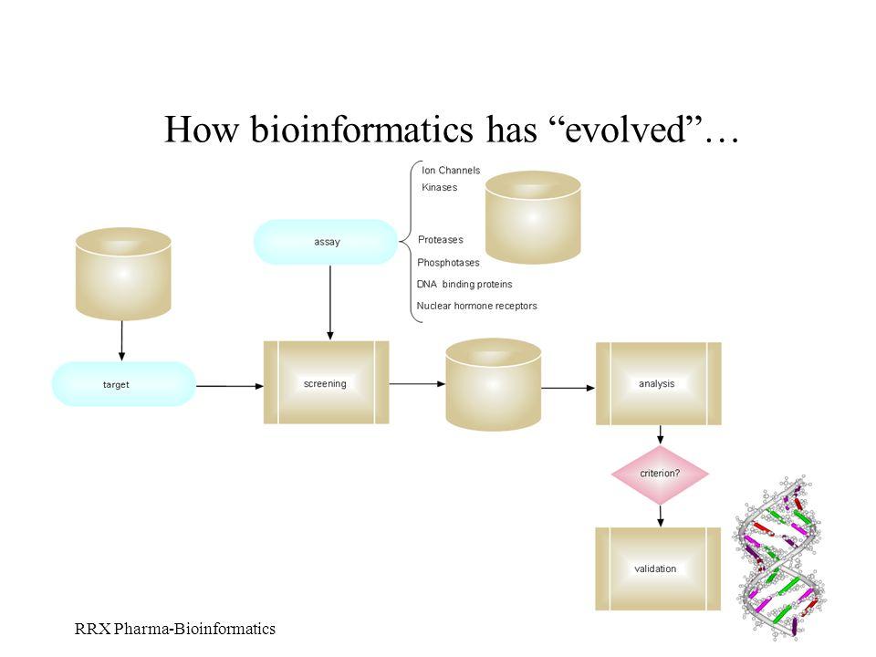 RRX Pharma-Bioinformatics How bioinformatics has evolved…