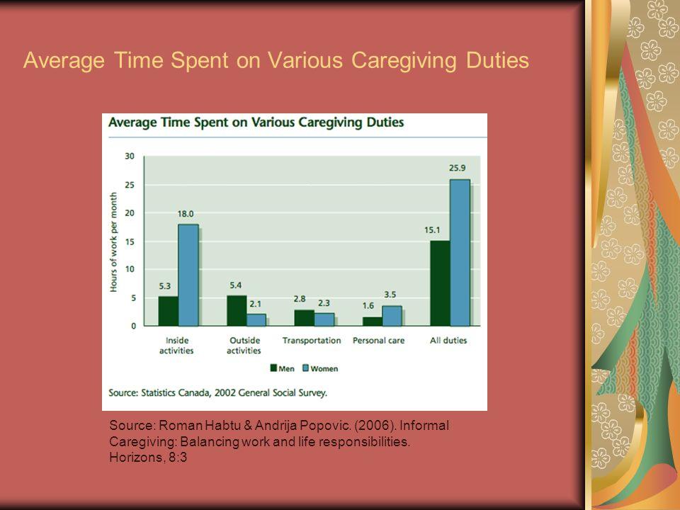 Average Time Spent on Various Caregiving Duties Source: Roman Habtu & Andrija Popovic. (2006). Informal Caregiving: Balancing work and life responsibi
