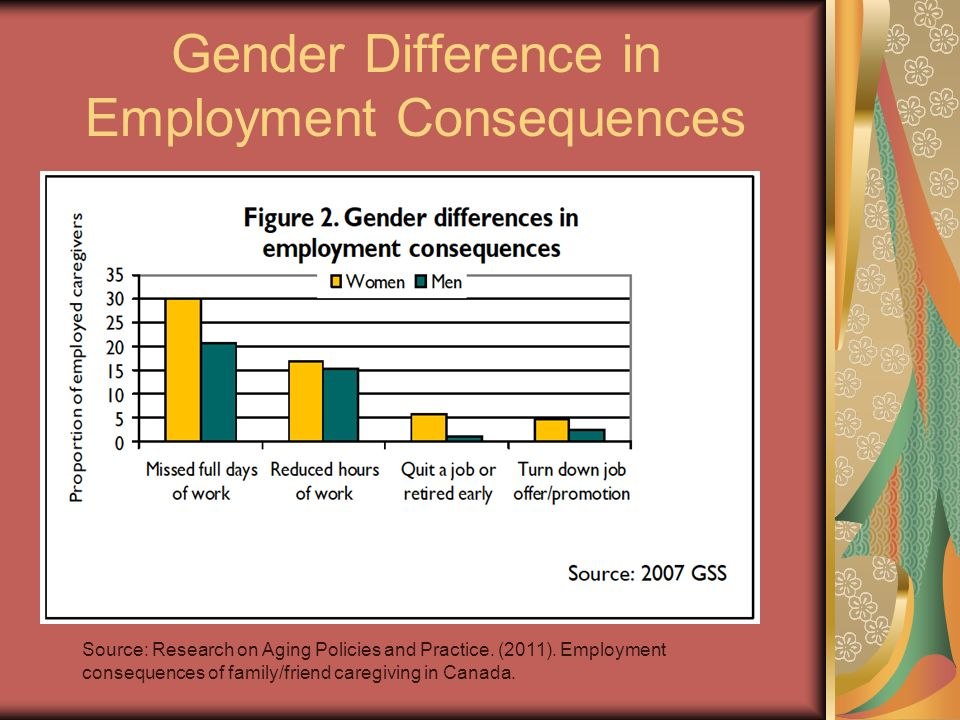 Gender Difference in Employment Consequences Source: Research on Aging Policies and Practice. (2011). Employment consequences of family/friend caregiv