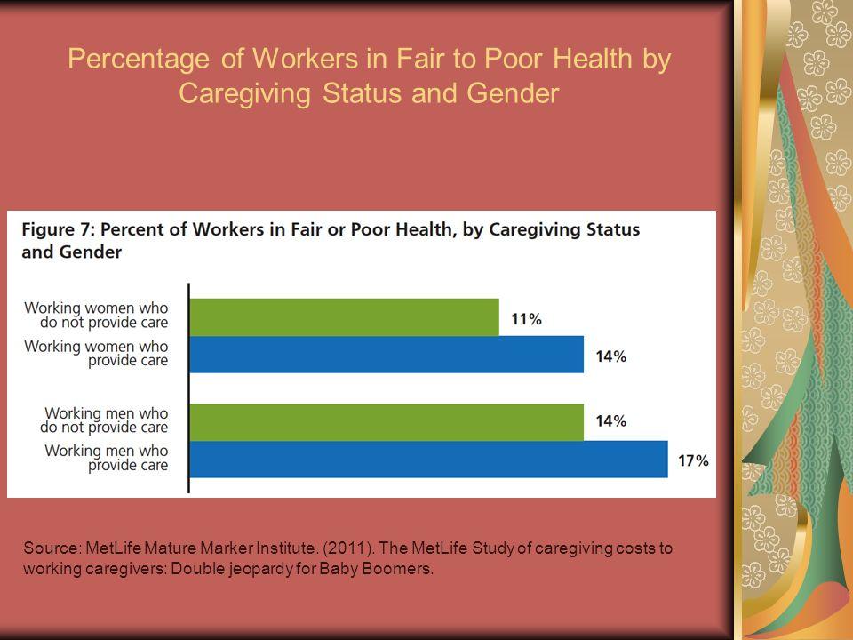 Percentage of Workers in Fair to Poor Health by Caregiving Status and Gender Source: MetLife Mature Marker Institute. (2011). The MetLife Study of car
