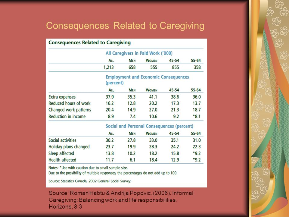 Consequences Related to Caregiving Source: Roman Habtu & Andrija Popovic. (2006). Informal Caregiving: Balancing work and life responsibilities. Horiz