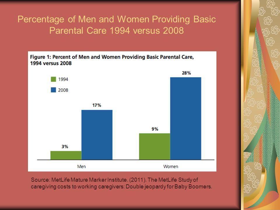 Percentage of Men and Women Providing Basic Parental Care 1994 versus 2008 Source: MetLife Mature Marker Institute. (2011). The MetLife Study of careg