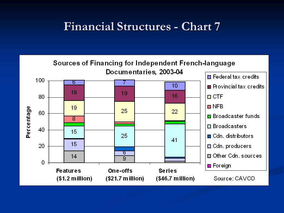 Financial Structures - Chart 7