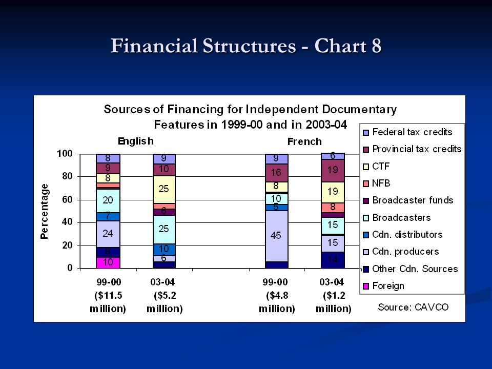 Financial Structures - Chart 8