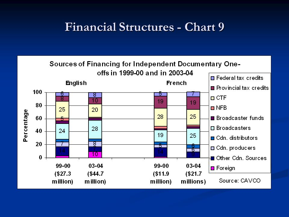 Financial Structures - Chart 9