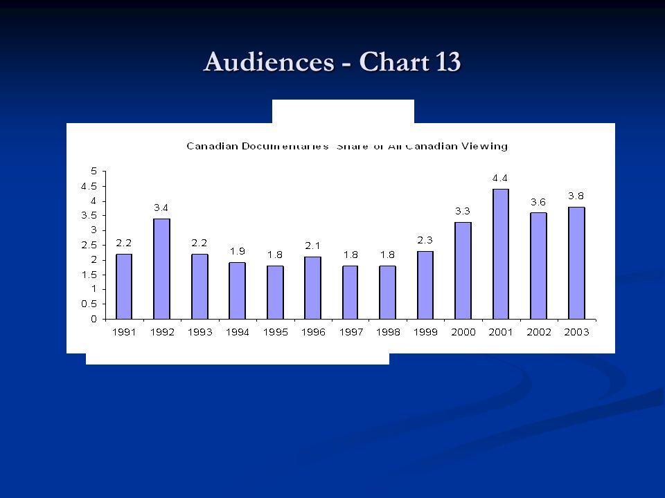 Audiences - Chart 13 Source: Statistics Canada Chart 13