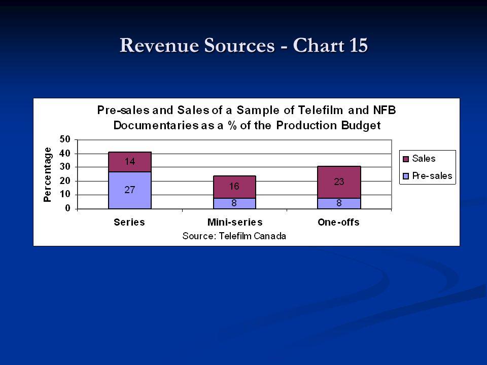 Revenue Sources - Chart 15