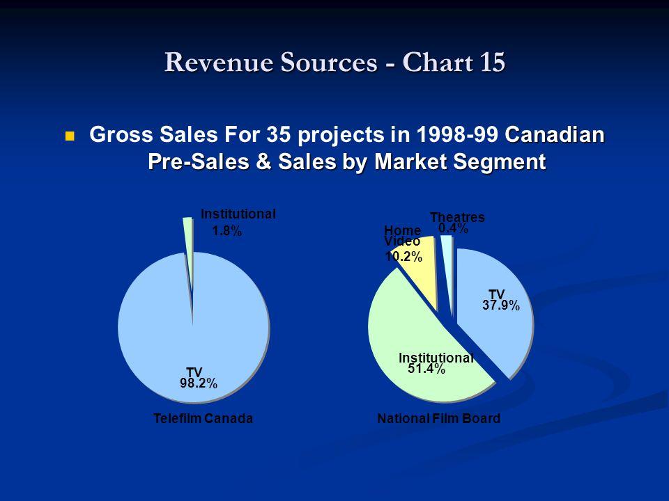 Canadian Pre-Sales & Sales by Market Segment Gross Sales For 35 projects in 1998-99 Canadian Pre-Sales & Sales by Market Segment Telefilm Canada Natio