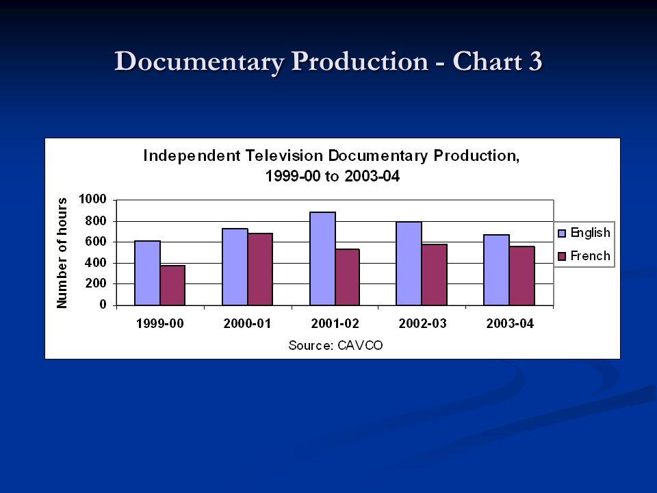 Documentary Production - Chart 3