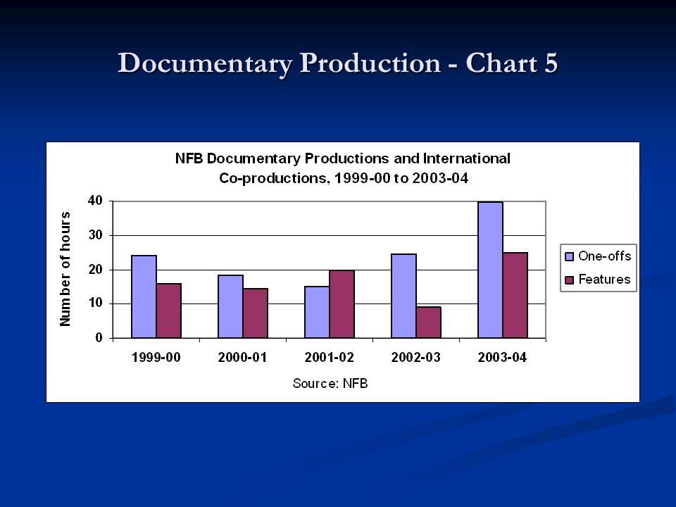Documentary Production - Chart 5