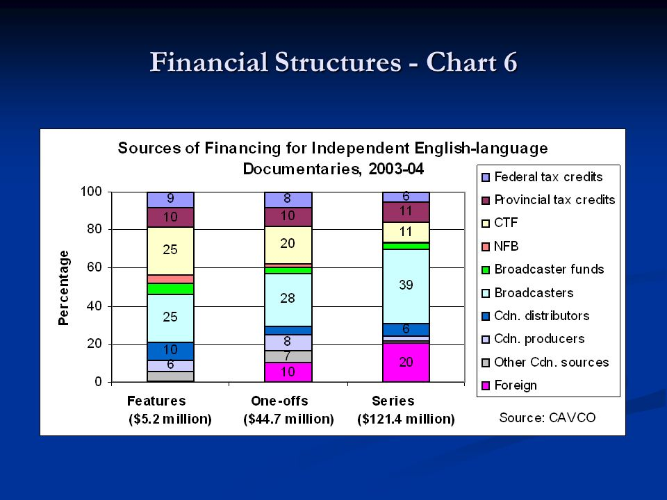 Financial Structures - Chart 6