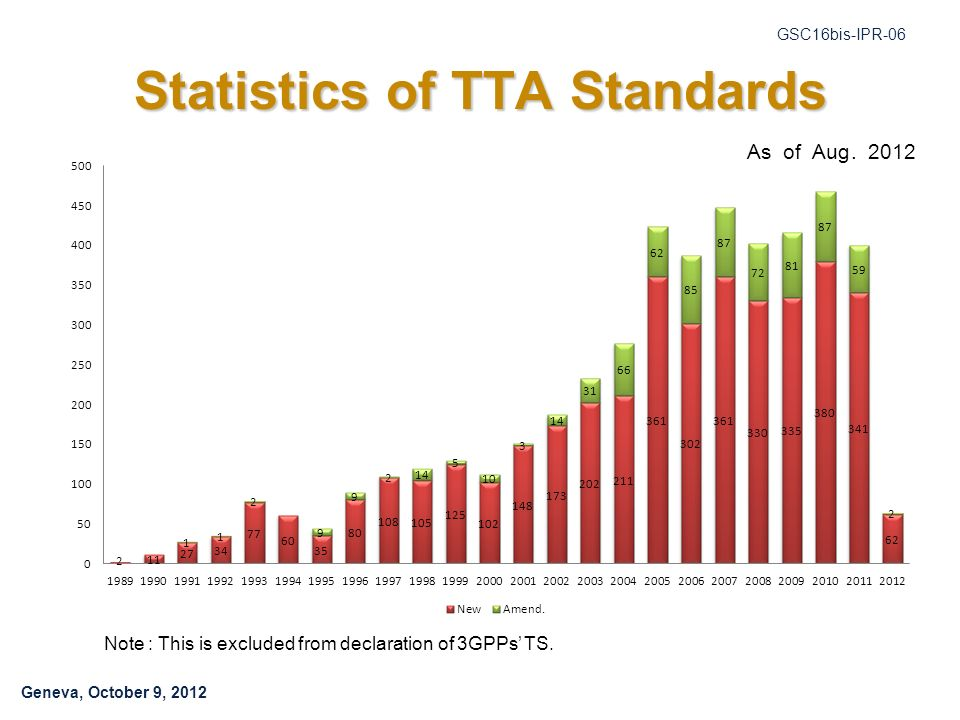 Geneva, October 9, 2012 GSC16bis-IPR-06 Statistics of TTA Standards As of Aug. 2012 Note : This is excluded from declaration of 3GPPs TS.