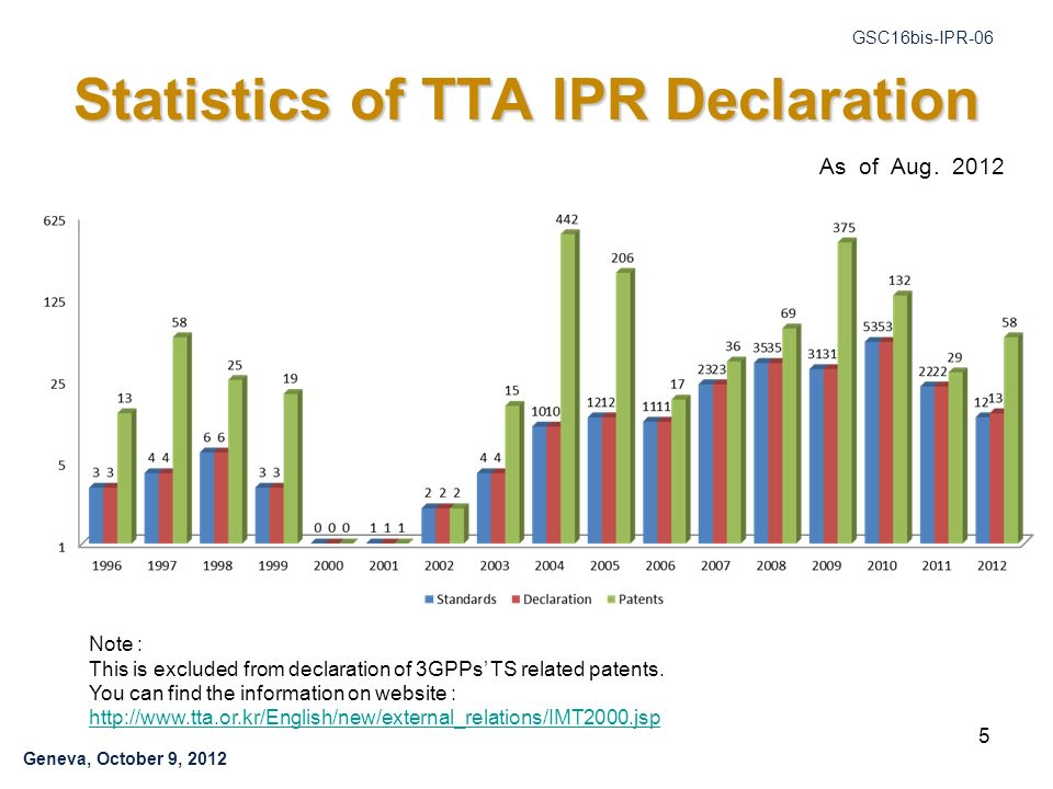 Geneva, October 9, 2012 GSC16bis-IPR-06 5 Statistics of TTA IPR Declaration Note : This is excluded from declaration of 3GPPs TS related patents.