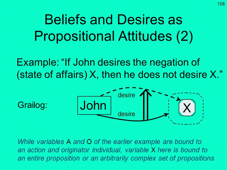 105 George A desire Grailog: Beliefs and Desires as Propositional Attitudes (1) Propositional attitude: a mental state relating a person to a proposit