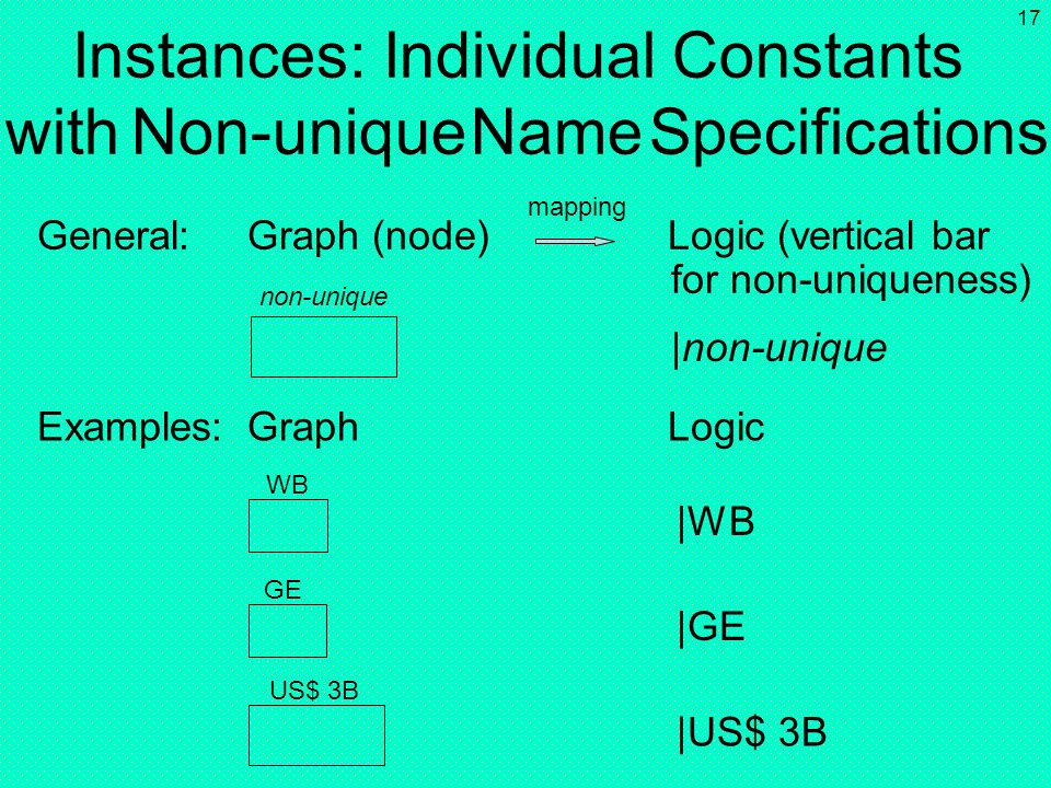 16 Instances: Individual Constants with Unique Name Specifications unique Warren Buffett General:Graph (node)Logic US$ 3 000 000 000 General Electric