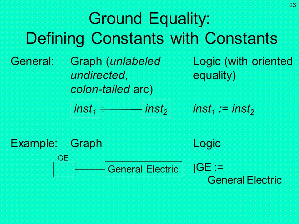 22 Ground Equality: Identifying Pairs of Constants inst 1 General:Graph (unlabeled Logic (with equality) undirected arc) Example:Graph Logic inst 1 =