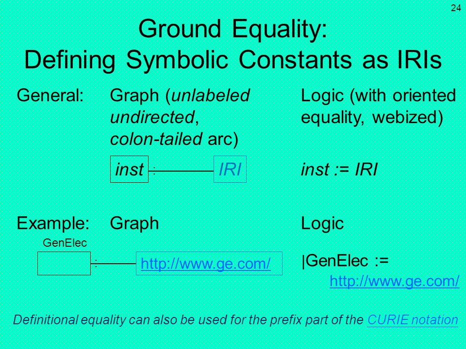 23 Ground Equality: Defining Constants with Constants inst 1 Example:Graph Logic inst 1 := inst 2 inst 2 General Electric | GE := General Electric GE